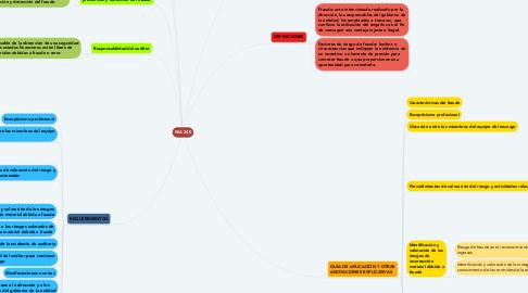Mind Map: NIA 240