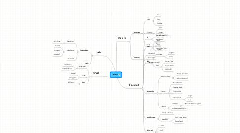 Mind Map: QDHP