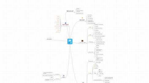 Mind Map: Thijs