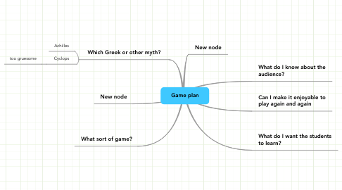 Mind Map: Game plan