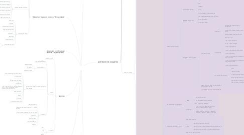 Mind Map: Строительный холдинг