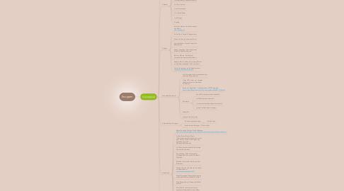Mind Map: Ecogram