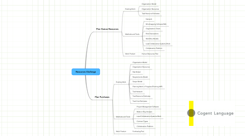 Mind Map: Resources Challenge