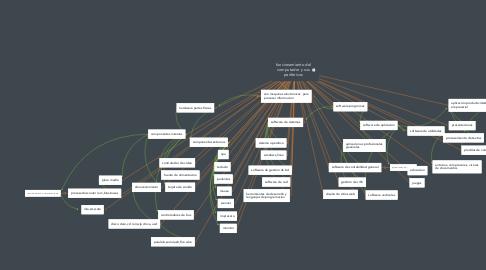 Mind Map: funcionamiento del computador y sus perifericos