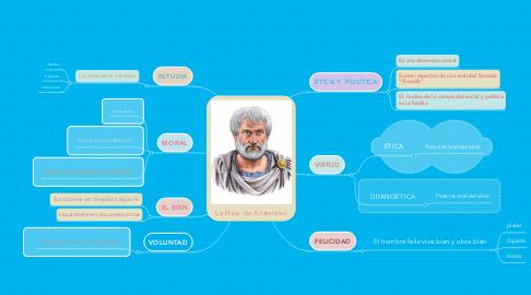 Mind Map: La Ética  de Aristotéles