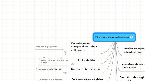 Mind Map: Necessaires actualisations
