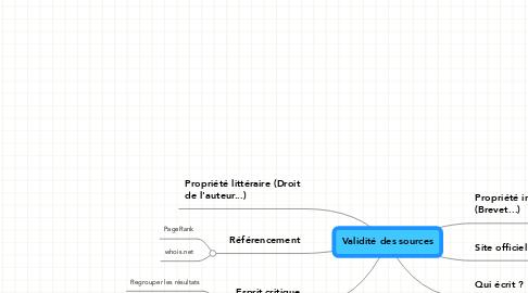 Mind Map: Validité des sources