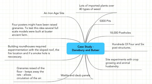 Mind Map: Case Study - Danebury and Butser