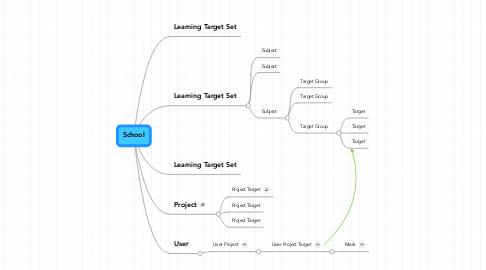 Mind Map: School