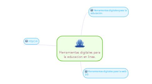 Mind Map: Herramientas digitales para la educacion en linea.