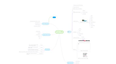Mind Map: Proyecto BMX