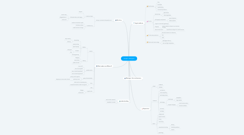 Mind Map: Graphic designer