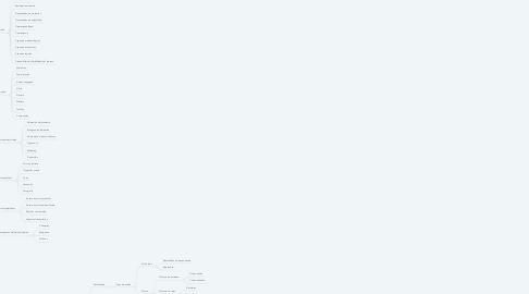 Mind Map: Distribución Física Internacional (DFI)