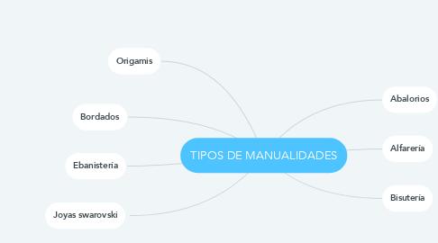 Mind Map: TIPOS DE MANUALIDADES