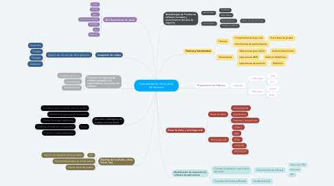 Mind Map: Automatización de pruebas de Software