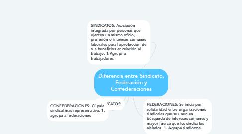 Mind Map: Diferencia entre Sindicato, Federación y Confederaciones