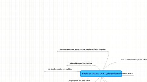 Mind Map: Bachelor, Master und Diplomarbeiten