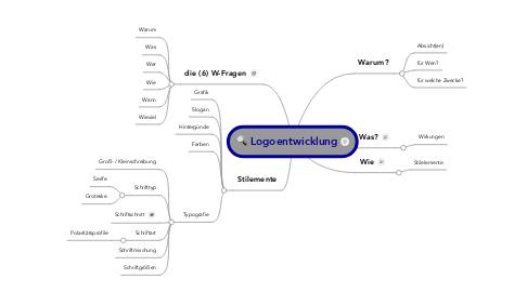 Mind Map: Logoentwicklung