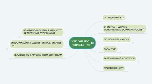 Mind Map: Генеральное  приложение