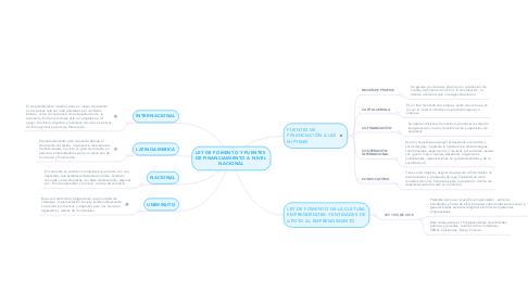 Mind Map: LEY DE FOMENTO Y FUENTES  DE FINANCIAMIENTO A NIVEL  NACIONAL