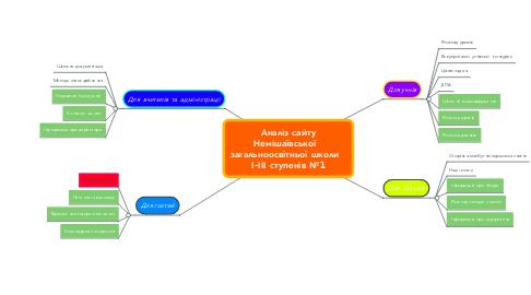 Mind Map: Аналіз сайту Немішаївської   загальноосвітньої школи   І-ІІІ ступенів №1