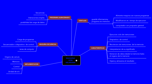 Mind Map: MAQUINA VON NEUMANN