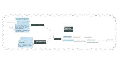Mind Map: Коррозия металлов