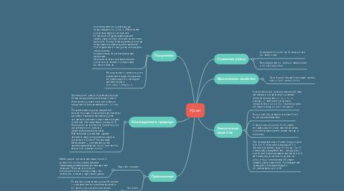 Mind Map: Уран