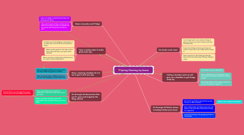 Mind Map: Spring Cleaning my house