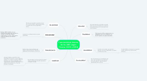 Mind Map: Características básicas de los LMS según Clarenc (2012 y 2013)