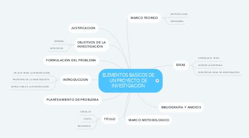 Mind Map: ELEMENTOS BASICOS DE UN PROYECTO DE INVESTIGACION