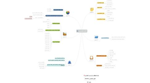 Mind Map: الإدارة المدرسية