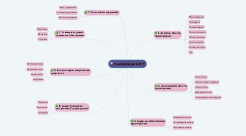 Mind Map: Класифікація САПР