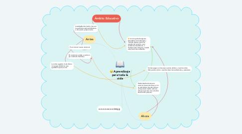 Mind Map: Ámbito Social