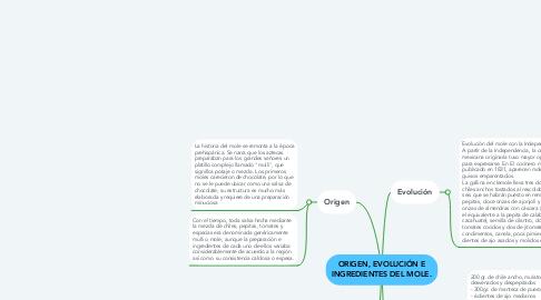 Mind Map: ORIGEN, EVOLUCIÓN E INGREDIENTES DEL MOLE.