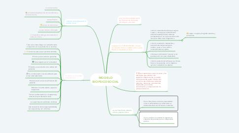 Mind Map: MODELO BIOPSICOSOCIAL
