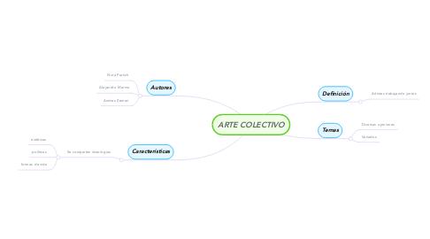 Mind Map: ARTE COLECTIVO
