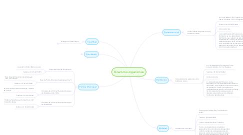 Mind Map: Directorio organismos