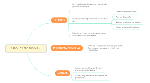 Mind Map: CLASIFICACIÓN DE LAS EMPRESAS