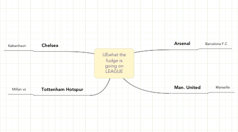 Mind Map: UEwhat the fudge is going on LEAGUE