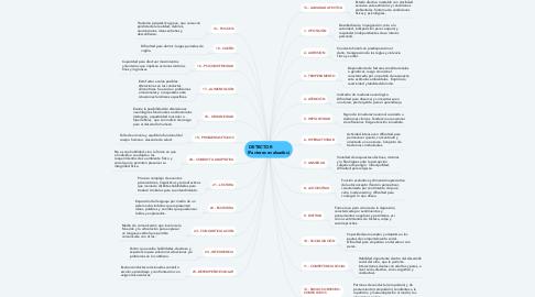 Mind Map: DETECTOR             (Factores evaluados)