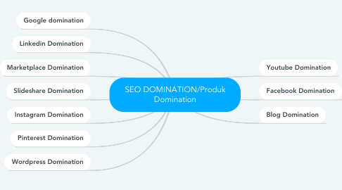 Mind Map: SEO DOMINATION/Produk Domination