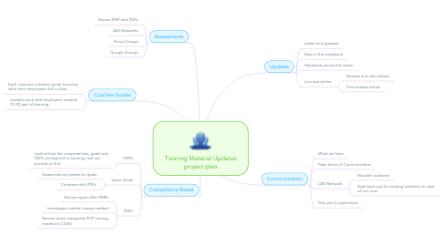 Mind Map: Training Material Updates project plan