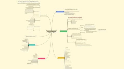 Mind Map: Organización Contable de la Empresa de Seguros