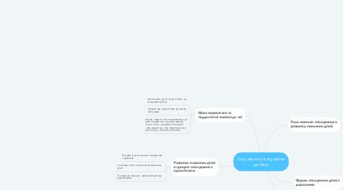Mind Map: Соціальне спілкування дитини