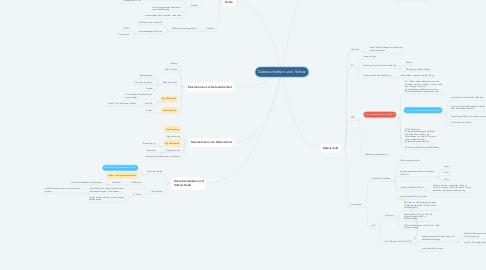 Mind Map: Datensicherheit und -Schutz