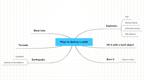 Mind Map: Ways to destroy a castle