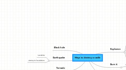 Mind Map: Ways to destroy a castle