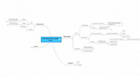 Mind Map: FUNCIONES DE LOS SERES VIVOS