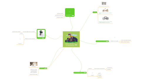 Mind Map: MONTA EN BICI A LA UNIVERSIDAD